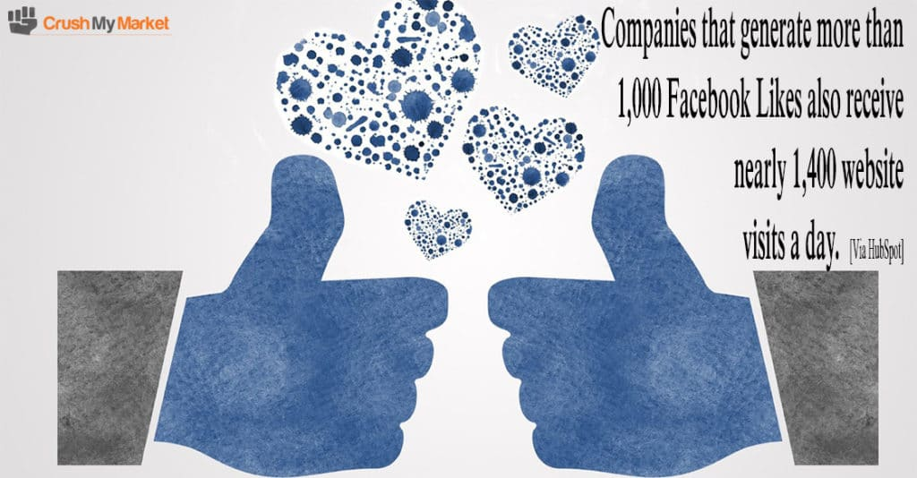 Companies that use Social Media correctly often get a big boost in web traffic.