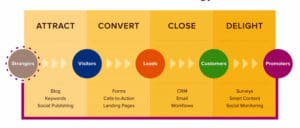 What Businesses Can Succeed with Inbound Marketing?