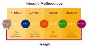 Crush My Market Inbound Marketing Methodology