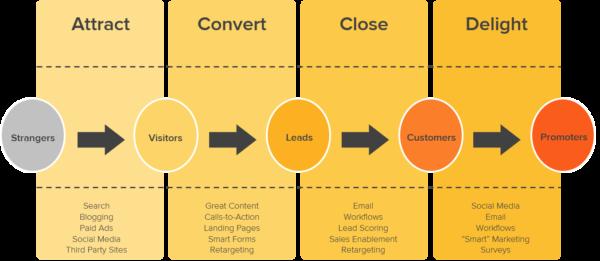 get-started-with-inbound-marketing