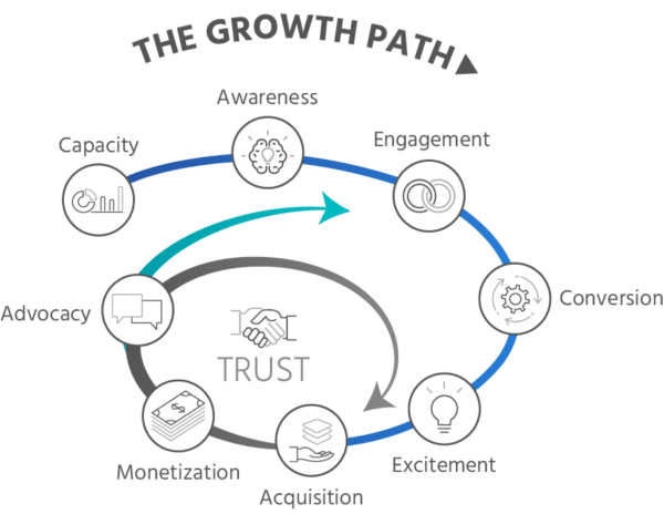 the-growth-path